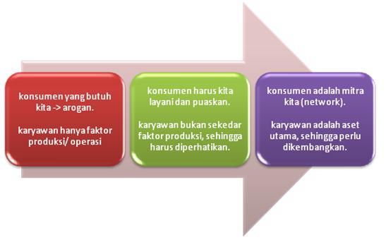 perubahan-paradigma-manajemen