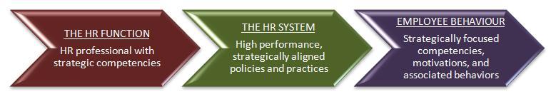 HR-architecture