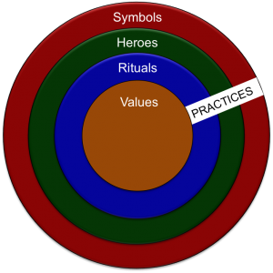 5.manifestations-of-culture-at-different-level-of-depth
