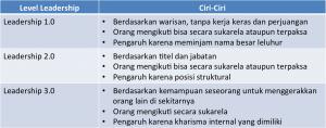 perbandingan-leadership-1-2-3