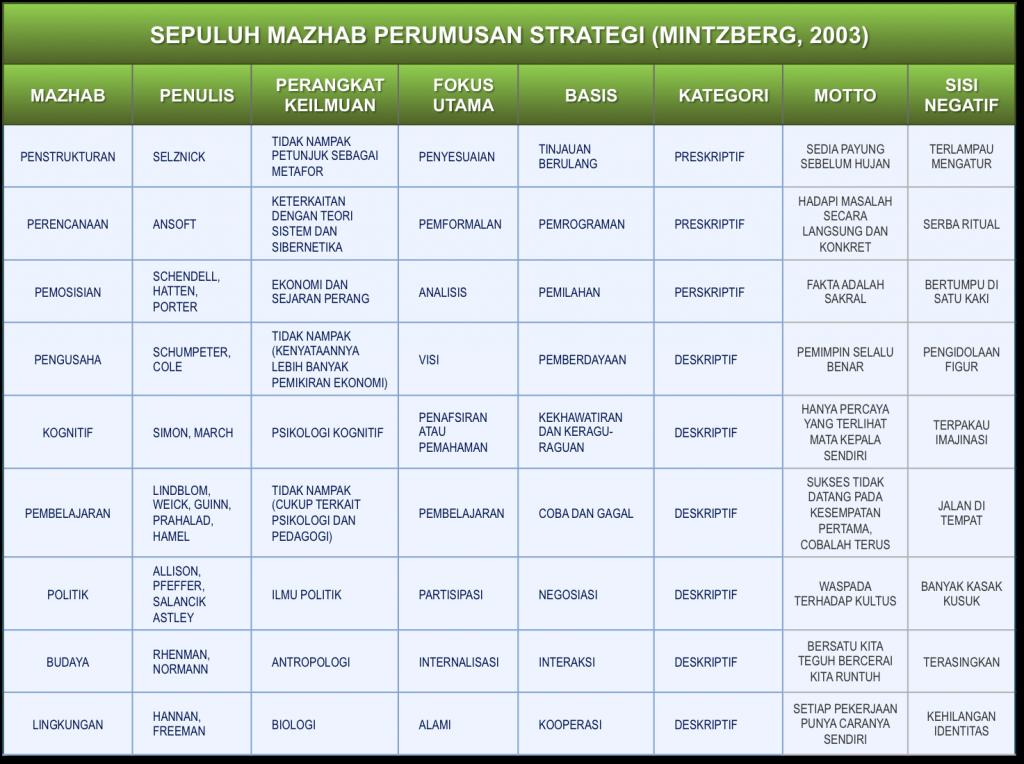 10 mazhab strategi menurut mintzberg