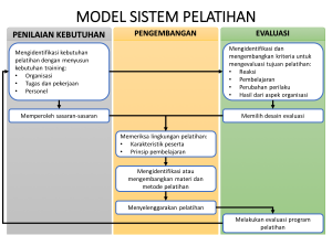 model sistem pelatihan